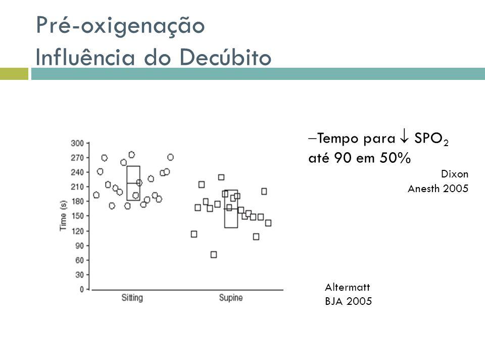 Pré-oxigenação Influência do Decúbito Altermatt BJA 2005 Tempo para SPO 2 até 90 em 50% Dixon Anesth 2005