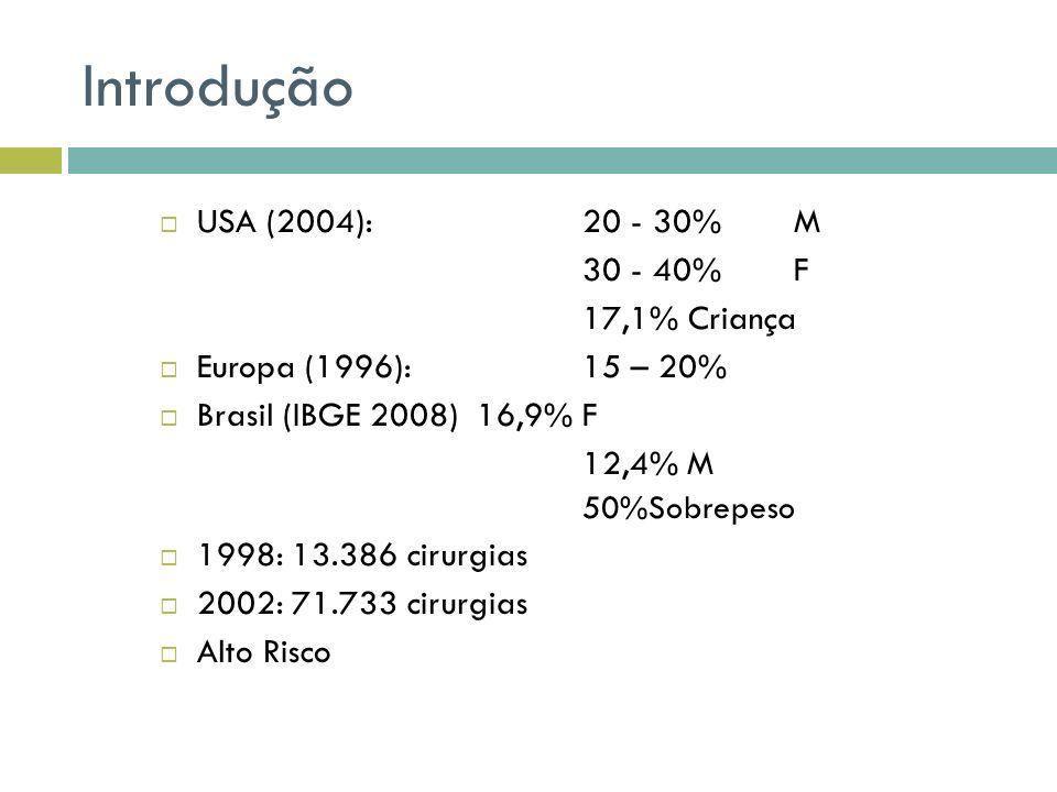Introdução USA (2004):20 - 30%M 30 - 40%F 17,1%Criança Europa (1996):15 – 20% Brasil (IBGE 2008)16,9%F 12,4% M 50%Sobrepeso 1998: 13.386 cirurgias 200