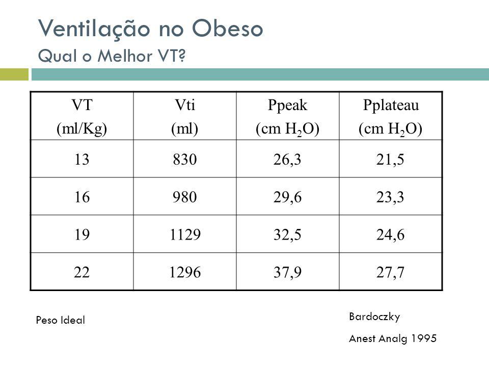 Ventilação no Obeso Qual o Melhor VT? VT (ml/Kg) Vti (ml) Ppeak (cm H 2 O) Pplateau (cm H 2 O) 1383026,321,5 1698029,623,3 19112932,524,6 22129637,927