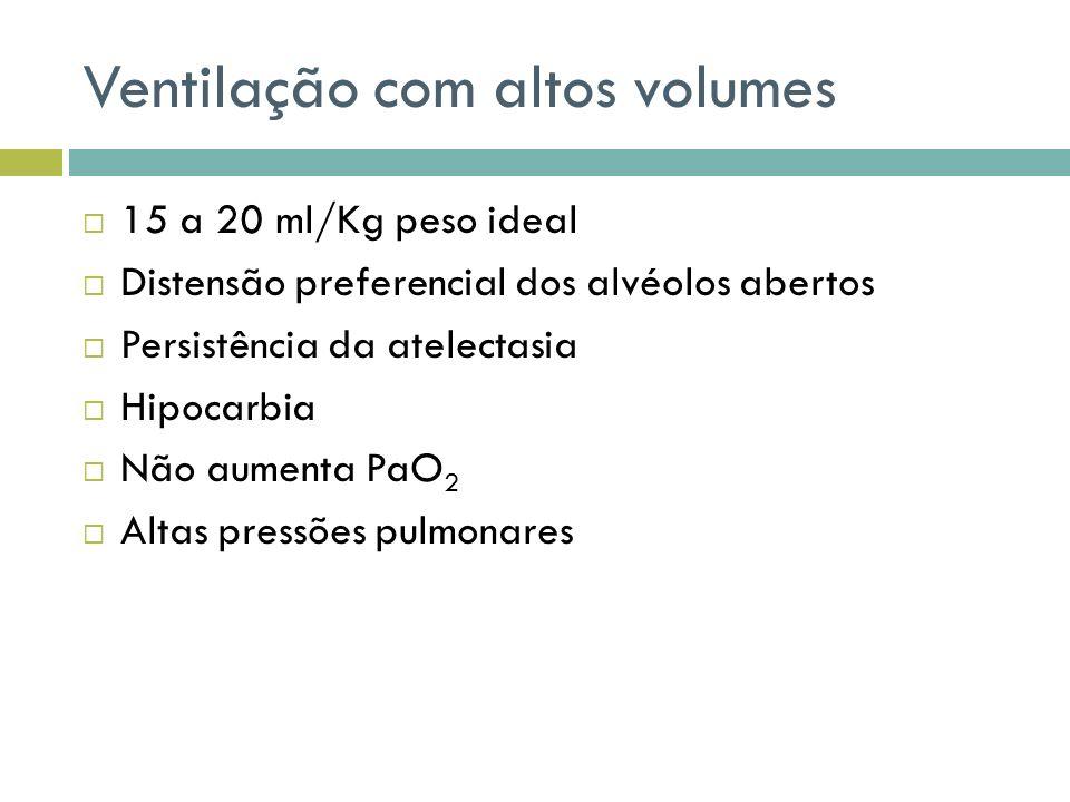 Ventilação com altos volumes 15 a 20 ml/Kg peso ideal Distensão preferencial dos alvéolos abertos Persistência da atelectasia Hipocarbia Não aumenta P