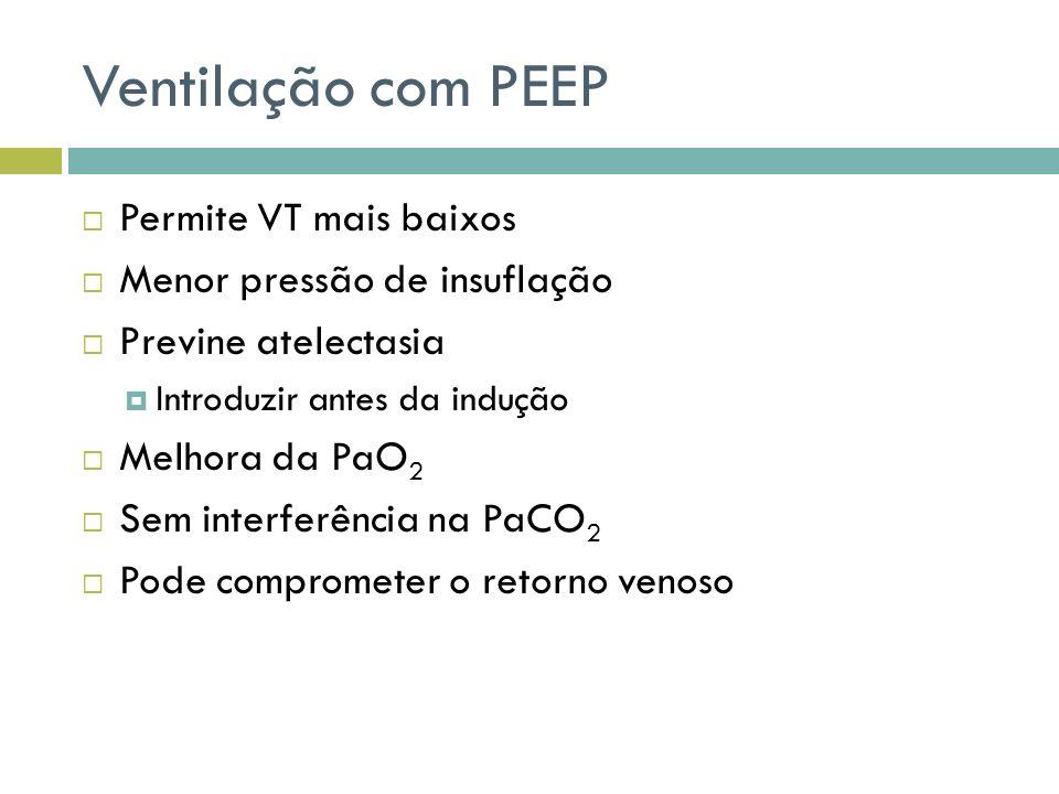Ventilação com PEEP Permite VT mais baixos Menor pressão de insuflação Previne atelectasia Introduzir antes da indução Melhora da PaO 2 Sem interferência na PaCO 2 Pode comprometer o retorno venoso