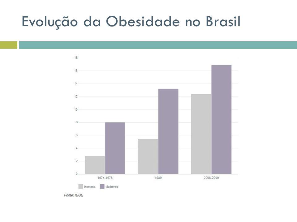 Evolução da Obesidade no Brasil