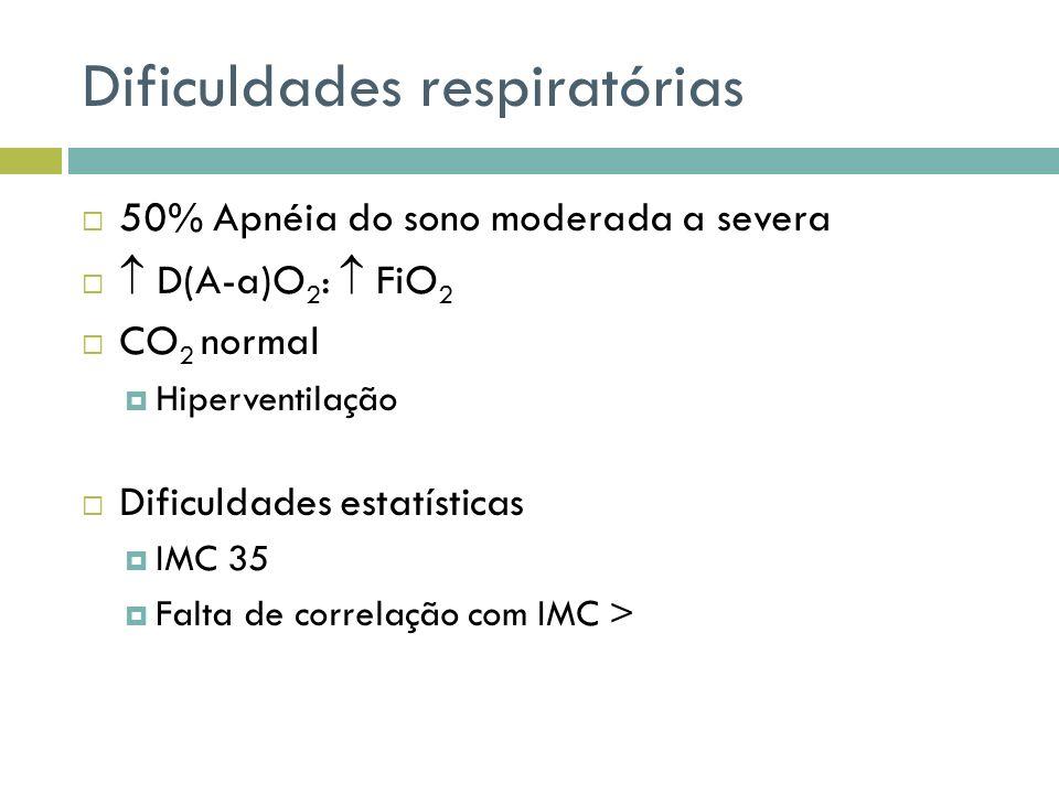 Dificuldades respiratórias 50% Apnéia do sono moderada a severa D(A-a)O 2 : FiO 2 CO 2 normal Hiperventilação Dificuldades estatísticas IMC 35 Falta de correlação com IMC >