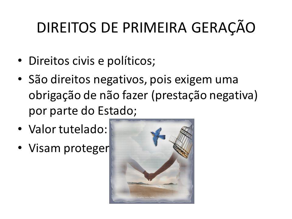 DIREITOS DE PRIMEIRA GERAÇÃO Direitos civis e políticos; São direitos negativos, pois exigem uma obrigação de não fazer (prestação negativa) por parte