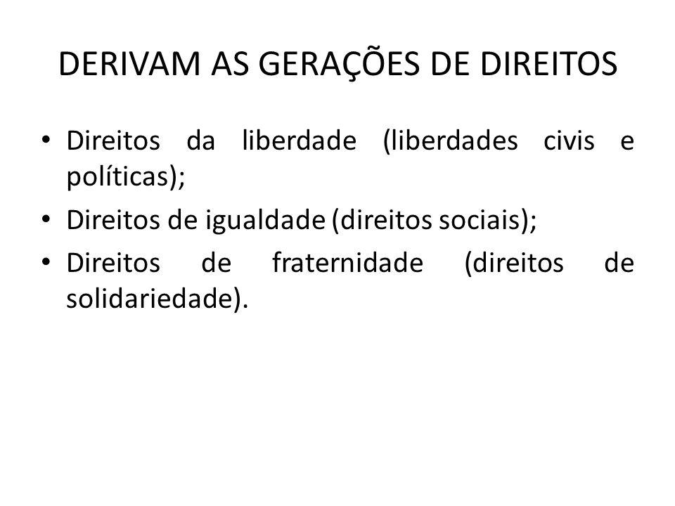 DERIVAM AS GERAÇÕES DE DIREITOS Direitos da liberdade (liberdades civis e políticas); Direitos de igualdade (direitos sociais); Direitos de fraternida