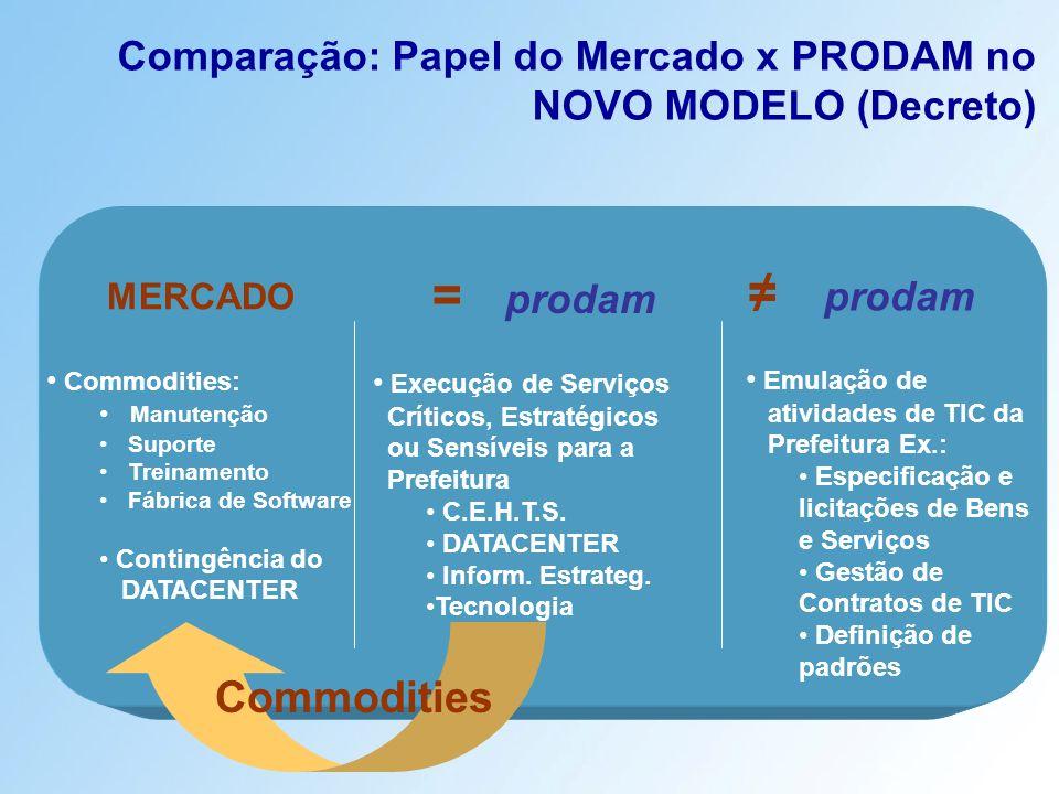 Comparação: Papel do Mercado x PRODAM no NOVO MODELO (Decreto) = prodam Execução de Serviços Críticos, Estratégicos ou Sensíveis para a Prefeitura C.E