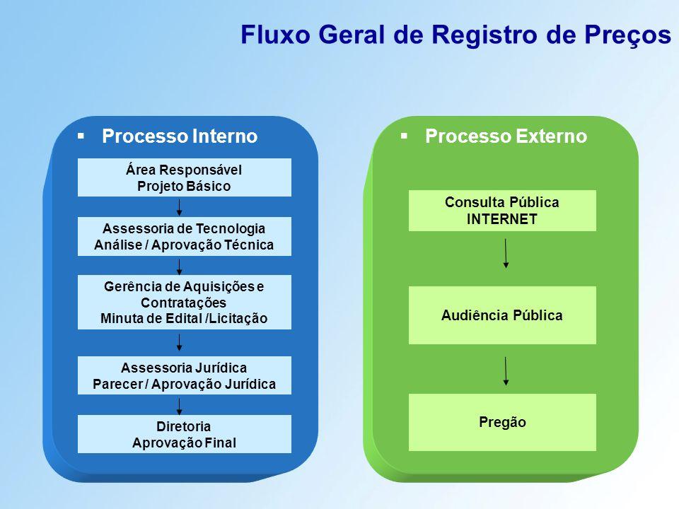 Fluxo Geral de Registro de Preços Processo Interno Processo Externo Área Responsável Projeto Básico Assessoria de Tecnologia Análise / Aprovação Técni