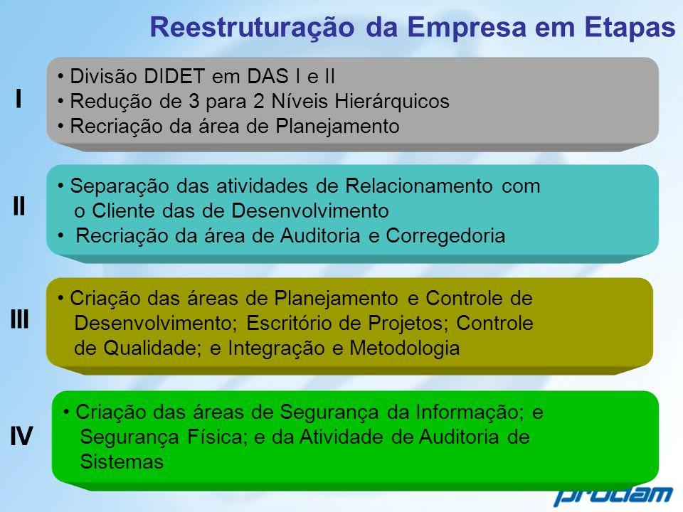 Divisão DIDET em DAS I e II Redução de 3 para 2 Níveis Hierárquicos Recriação da área de Planejamento Reestruturação da Empresa em Etapas Separação da