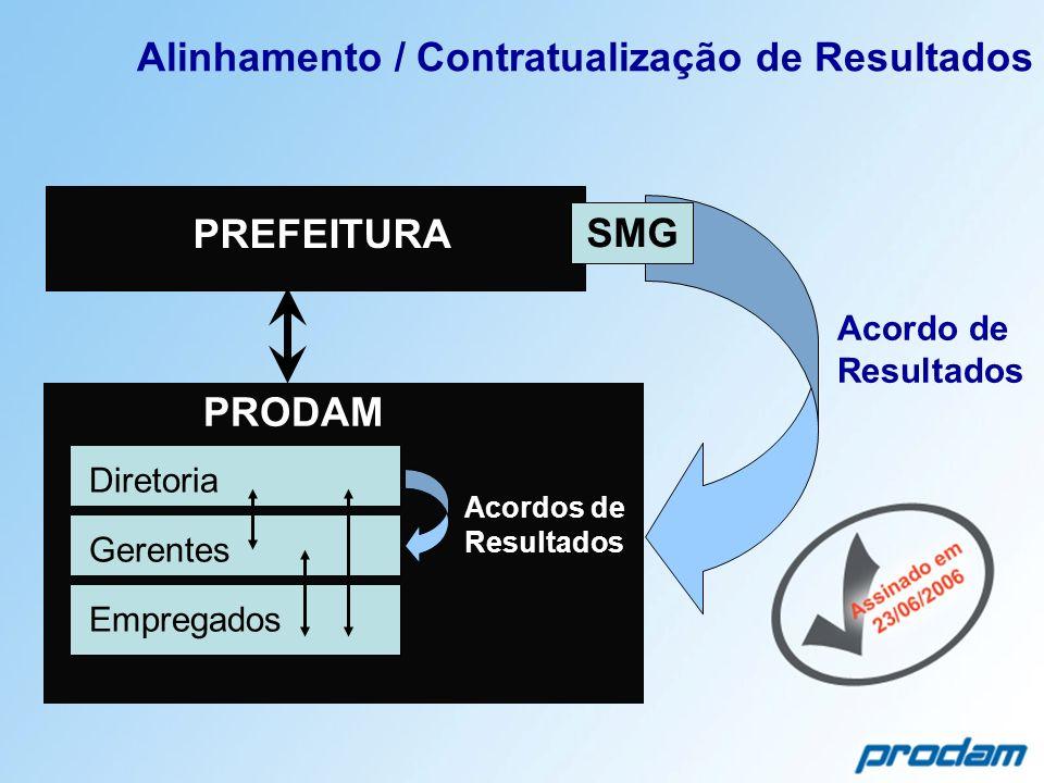 Alinhamento / Contratualização de Resultados Diretoria Gerentes Empregados PRODAM PREFEITURA Acordos de Resultados Acordo de Resultados SMG