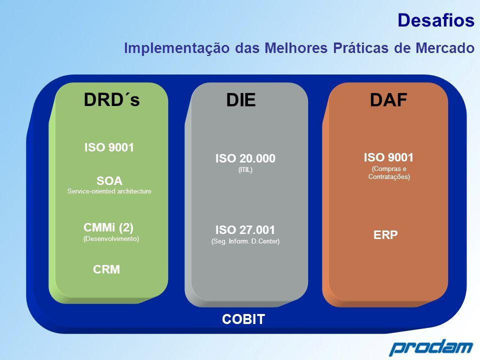 Desafios Implementação das Melhores Práticas de Mercado DAFDIE ISO 9001 ISO 20.000 (ITIL) ERP COBIT ISO 27.001 (Seg. Inform. D.Center) ISO 9001 (Compr