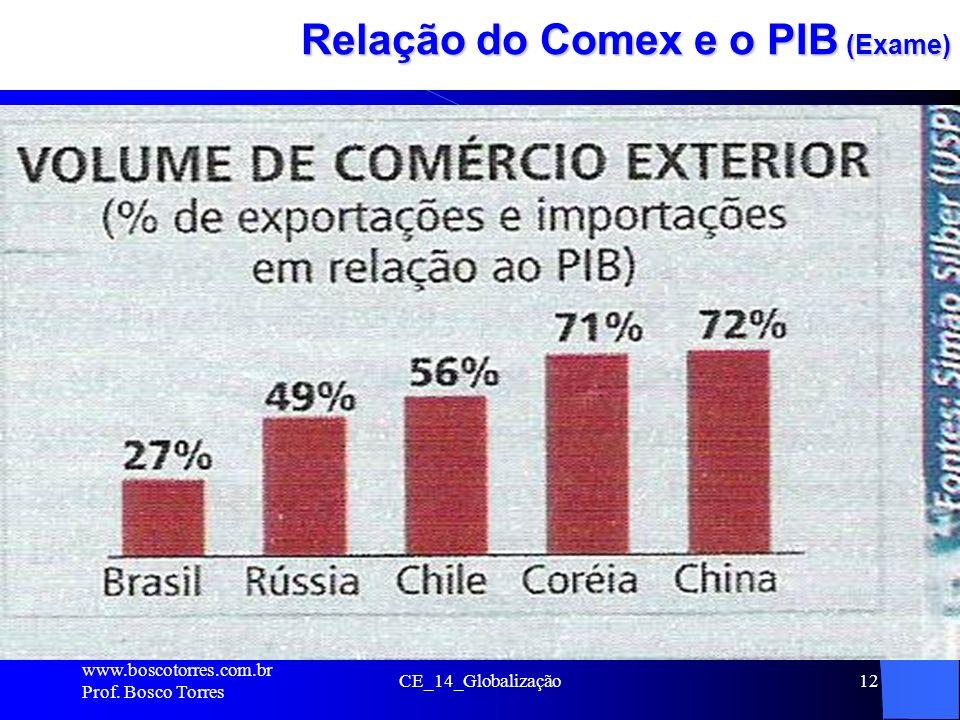 CE_14_Globalização12 Relação do Comex e o PIB (Exame). www.boscotorres.com.br Prof. Bosco Torres