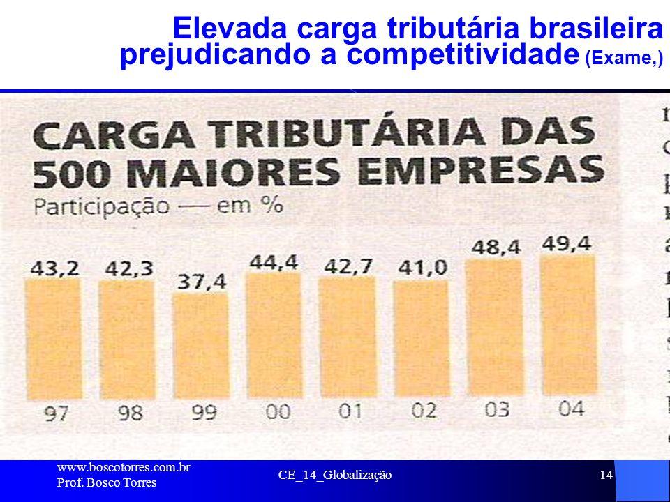 CE_14_Globalização14 Elevada carga tributária brasileira prejudicando a competitividade (Exame,). www.boscotorres.com.br Prof. Bosco Torres