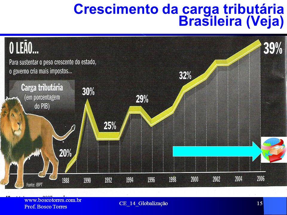 CE_14_Globalização15 Crescimento da carga tributária Brasileira (Veja). www.boscotorres.com.br Prof. Bosco Torres