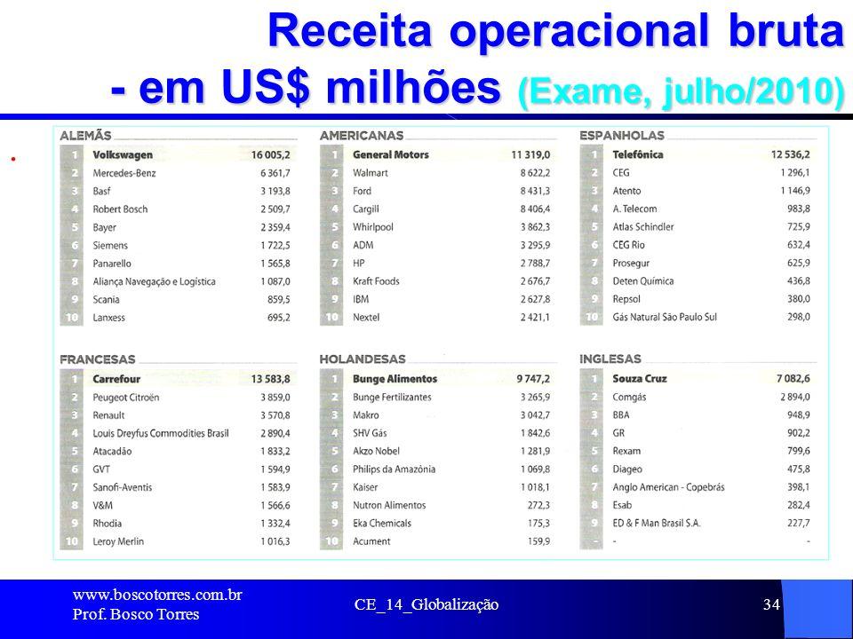 Receita operacional bruta - em US$ milhões (Exame, julho/2010). www.boscotorres.com.br Prof. Bosco Torres CE_14_Globalização34