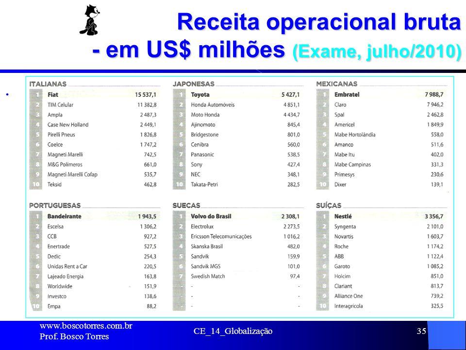 Receita operacional bruta - em US$ milhões (Exame, julho/2010). www.boscotorres.com.br Prof. Bosco Torres CE_14_Globalização35