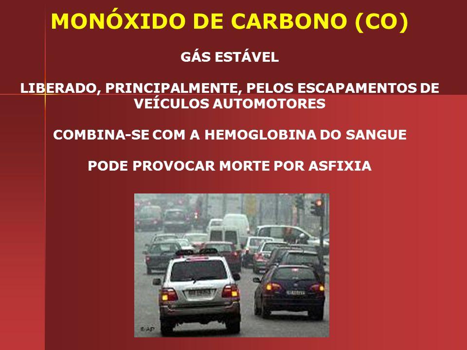MONÓXIDO DE CARBONO (CO) GÁS ESTÁVEL LIBERADO, PRINCIPALMENTE, PELOS ESCAPAMENTOS DE VEÍCULOS AUTOMOTORES COMBINA-SE COM A HEMOGLOBINA DO SANGUE PODE PROVOCAR MORTE POR ASFIXIA