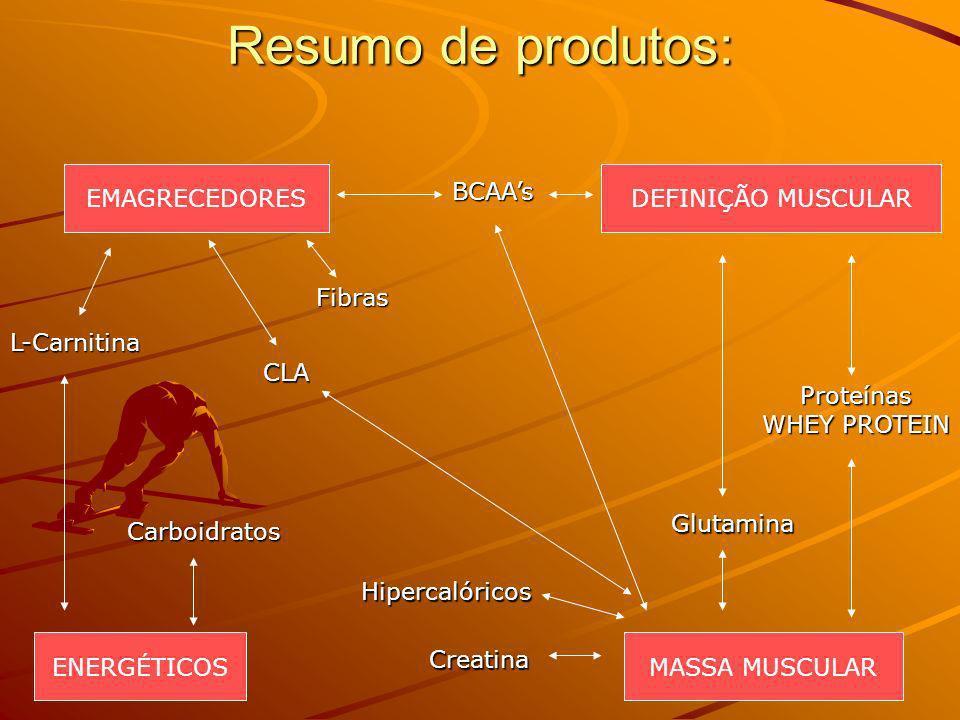 Resumo de produtos: EMAGRECEDORESDEFINIÇÃO MUSCULAR MASSA MUSCULAR ENERGÉTICOS BCAAs L-Carnitina CLA Proteínas WHEY PROTEIN Carboidratos Creatina Glut