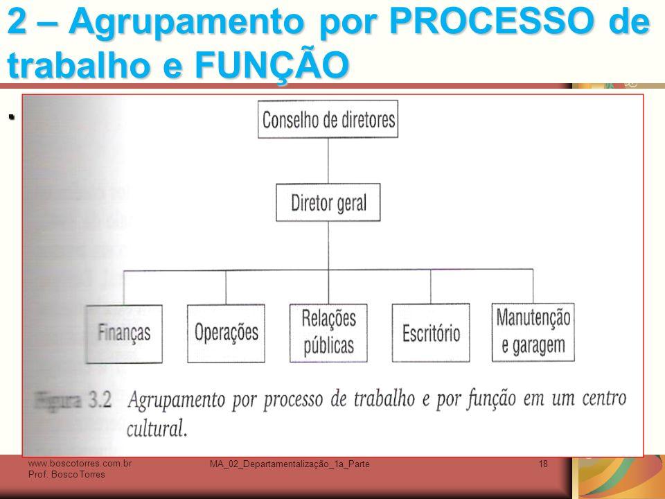 MA_02_Departamentalização_1a_Parte18 2 – Agrupamento por PROCESSO de trabalho e FUNÇÃO.