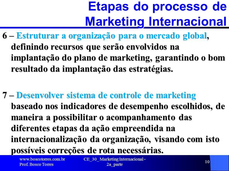 CE_30_ Marketing Internacional - 2a_parte 10 Etapas do processo de Marketing Internacional 6 – Estruturar a organização para o mercado global, definin