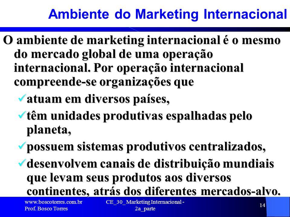 CE_30_ Marketing Internacional - 2a_parte 14 Ambiente do Marketing Internacional O ambiente de marketing internacional é o mesmo do mercado global de