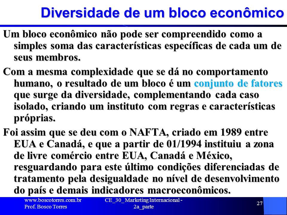 CE_30_ Marketing Internacional - 2a_parte 27 Diversidade de um bloco econômico Um bloco econômico não pode ser compreendido como a simples soma das ca