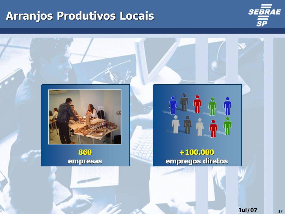 17 Arranjos Produtivos Locais +100.000 empregos diretos 860empresas Jul/07