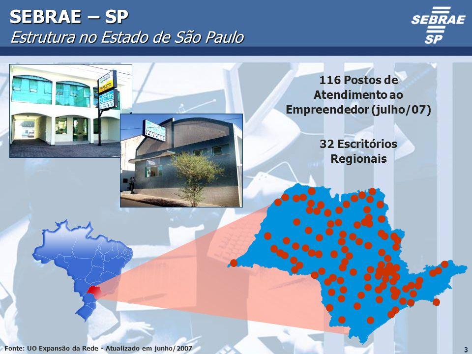 3 SEBRAE – SP Estrutura no Estado de São Paulo 32 Escritórios Regionais 116 Postos de Atendimento ao Empreendedor (julho/07) Fonte: UO Expansão da Red