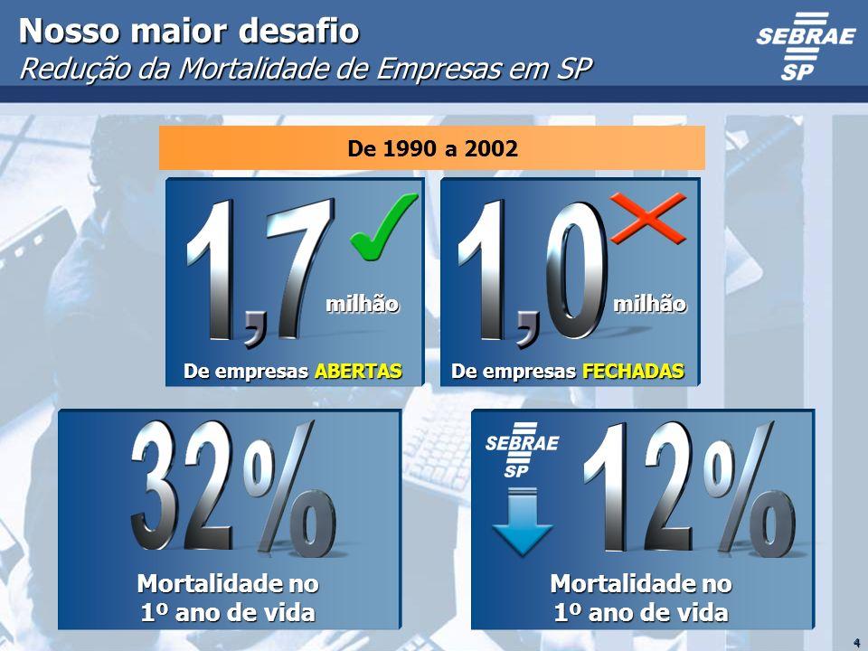 4 Mortalidade no 1º ano de vida Nosso maior desafio Redução da Mortalidade de Empresas em SP De empresas ABERTAS milhãomilhão De empresas FECHADAS mil