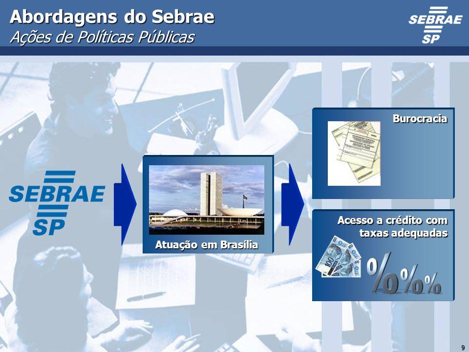 9 Abordagens do Sebrae Ações de Políticas Públicas Atuação em Brasília Acesso a crédito com taxas adequadas Burocracia