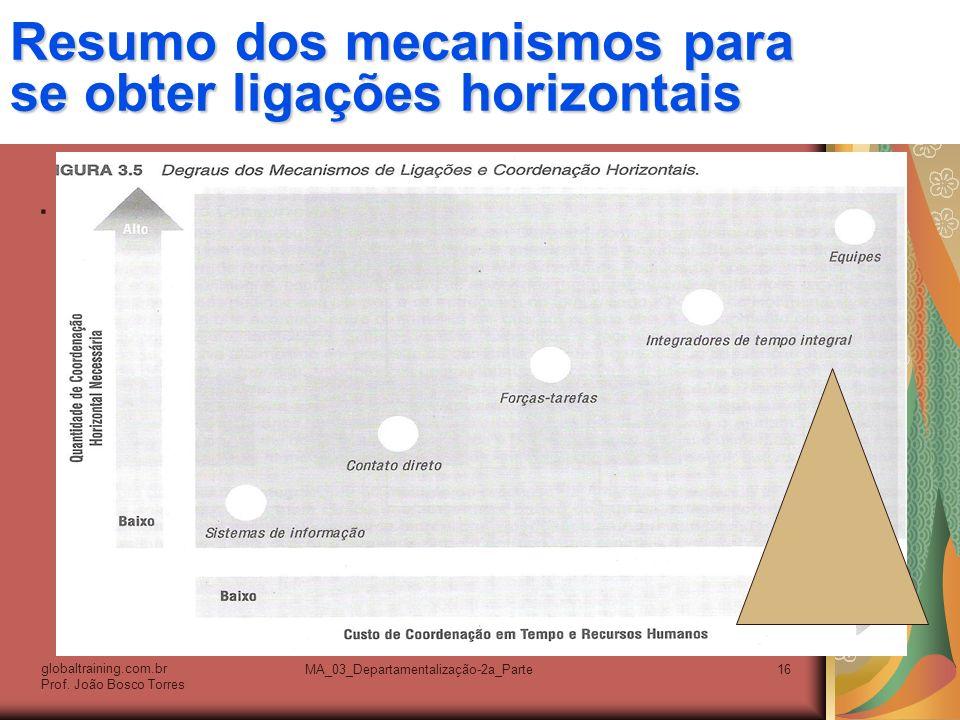 MA_03_Departamentalização-2a_Parte16 Resumo dos mecanismos para se obter ligações horizontais. globaltraining.com.br Prof. João Bosco Torres