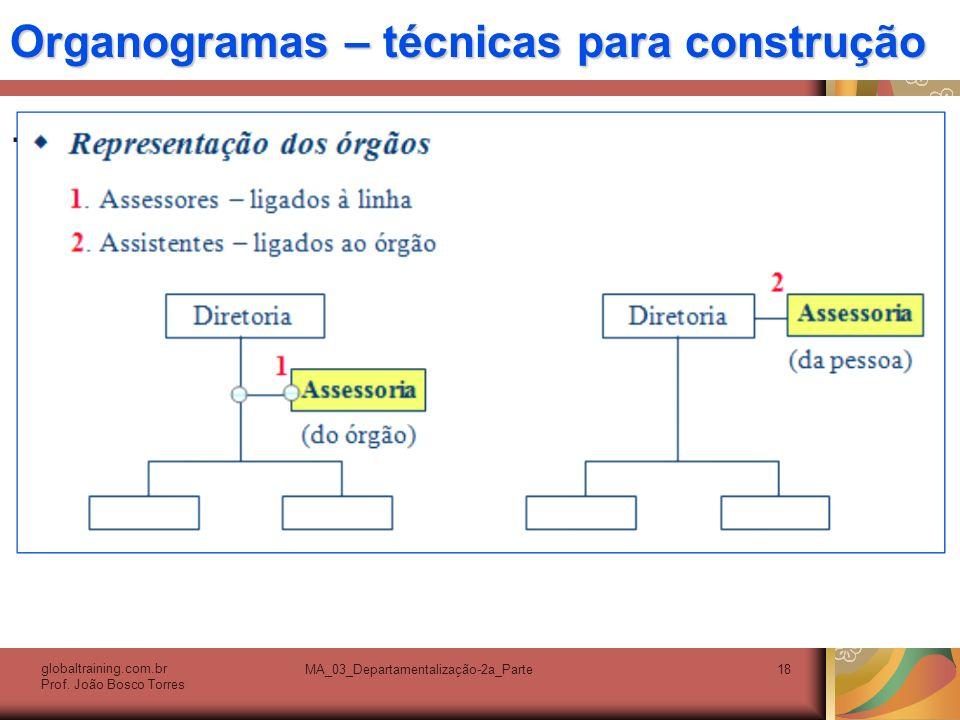 Organogramas – técnicas para construção. globaltraining.com.br Prof. João Bosco Torres MA_03_Departamentalização-2a_Parte18
