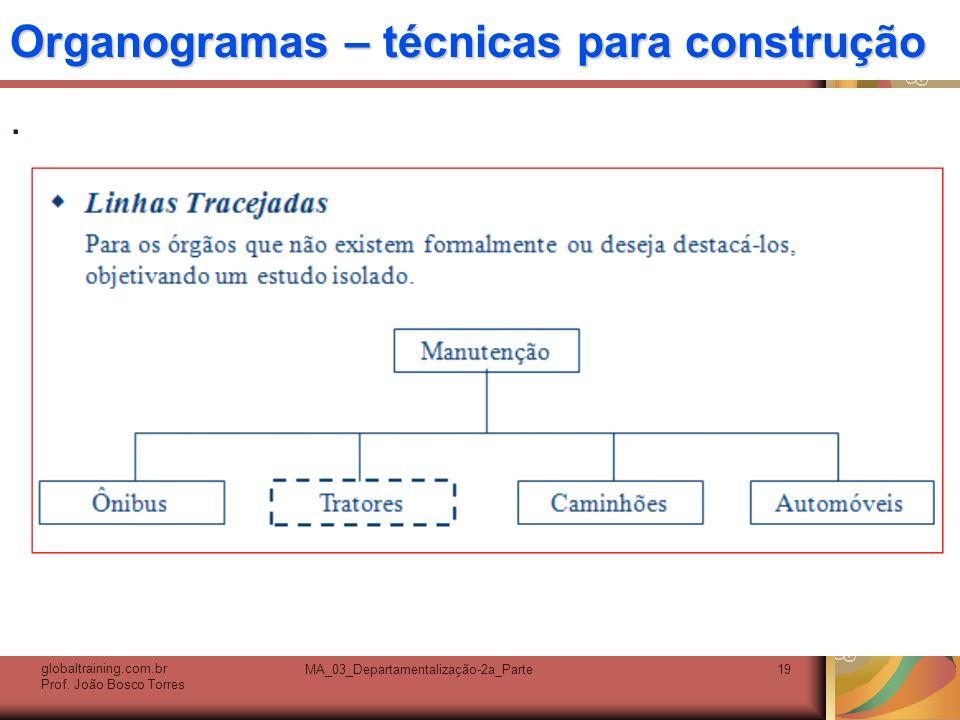 Organogramas – técnicas para construção. globaltraining.com.br Prof. João Bosco Torres MA_03_Departamentalização-2a_Parte19