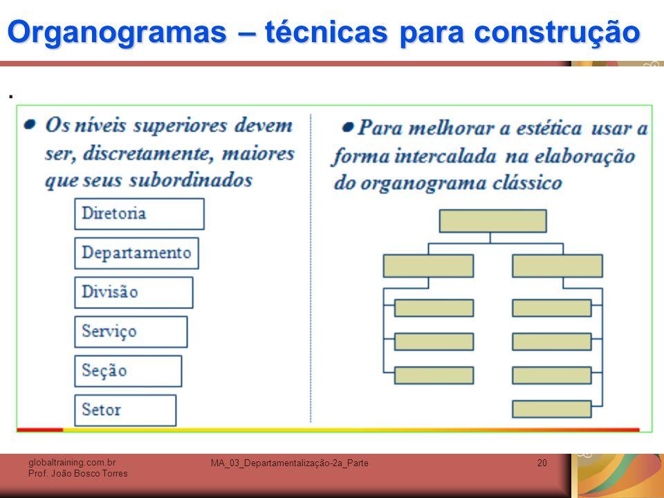 Organogramas – técnicas para construção. globaltraining.com.br Prof. João Bosco Torres MA_03_Departamentalização-2a_Parte20