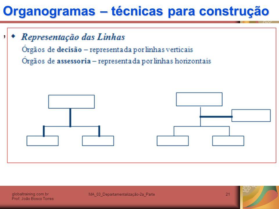 Organogramas – técnicas para construção, globaltraining.com.br Prof. João Bosco Torres MA_03_Departamentalização-2a_Parte21