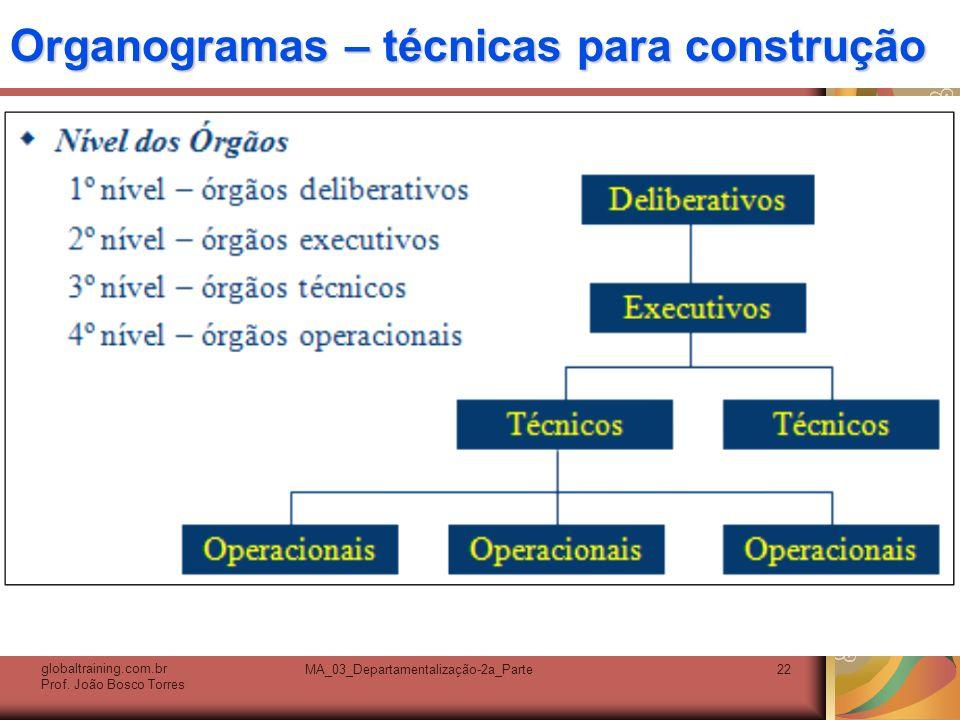 Organogramas – técnicas para construção. globaltraining.com.br Prof. João Bosco Torres MA_03_Departamentalização-2a_Parte22
