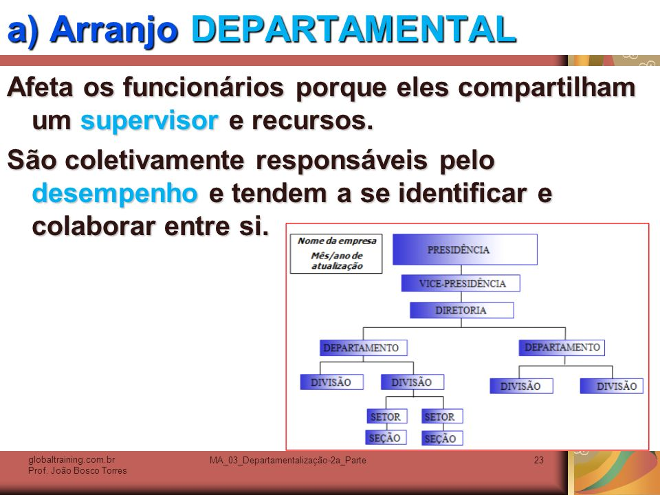 MA_03_Departamentalização-2a_Parte23 a) Arranjo DEPARTAMENTAL Afeta os funcionários porque eles compartilham um supervisor e recursos. São coletivamen