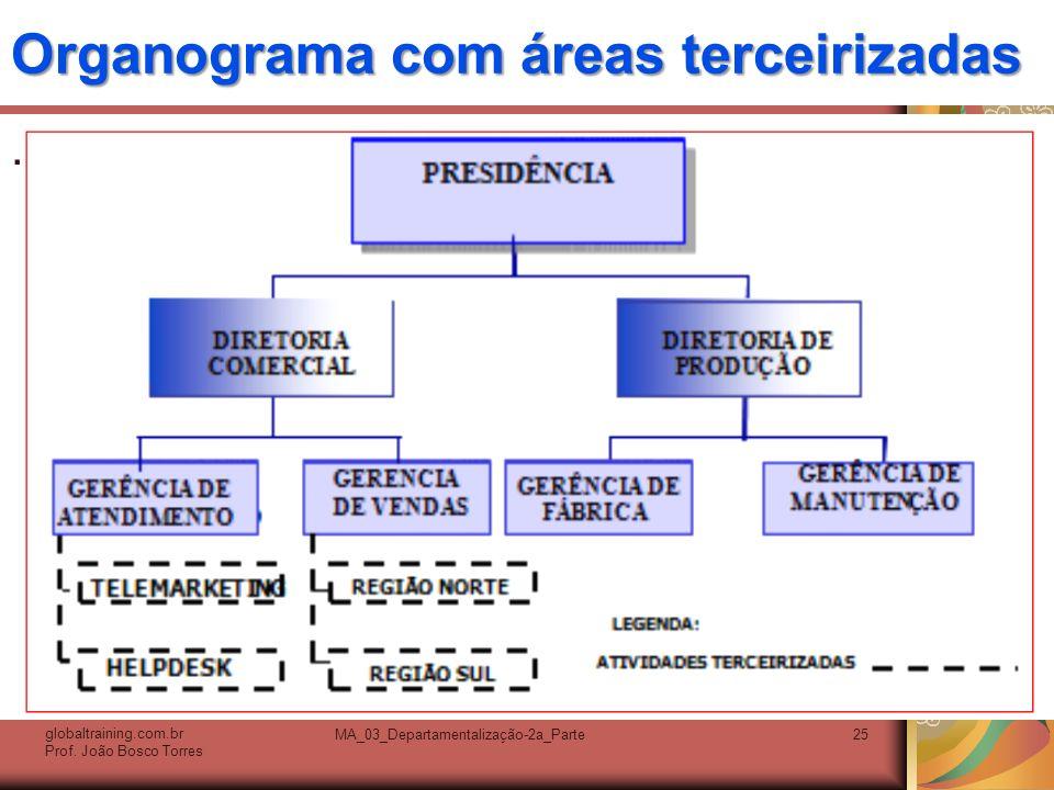 Organograma com áreas terceirizadas. globaltraining.com.br Prof. João Bosco Torres MA_03_Departamentalização-2a_Parte25