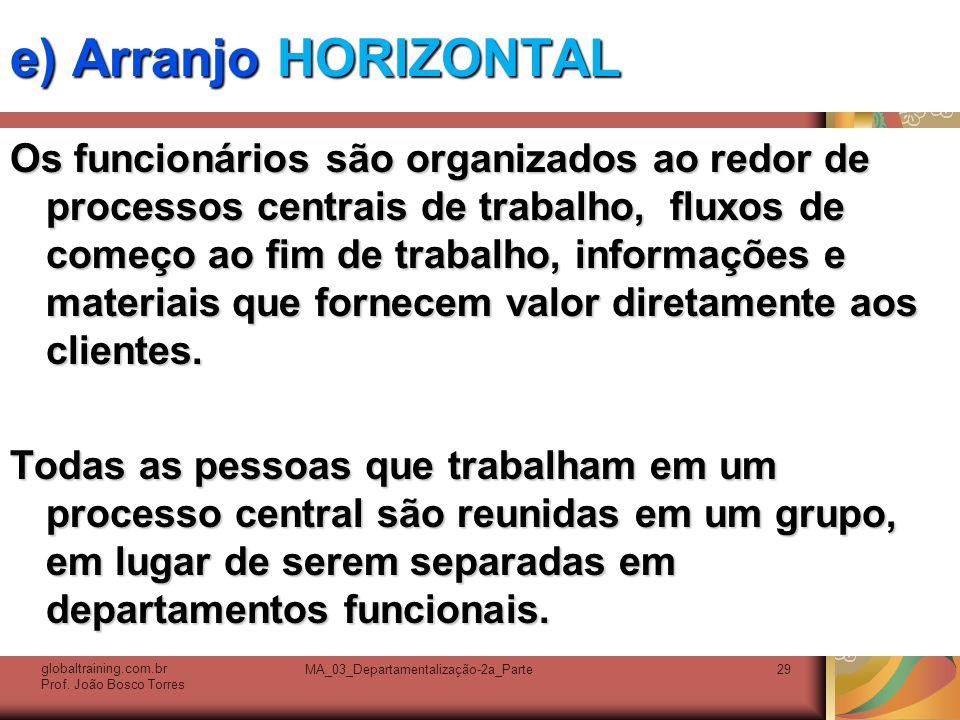 MA_03_Departamentalização-2a_Parte29 e) Arranjo HORIZONTAL Os funcionários são organizados ao redor de processos centrais de trabalho, fluxos de começ