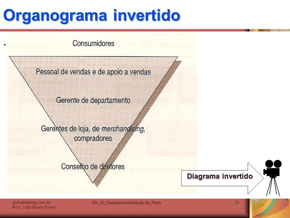 Organograma invertido. globaltraining.com.br Prof. João Bosco Torres MA_03_Departamentalização-2a_Parte31 Diagrama invertido