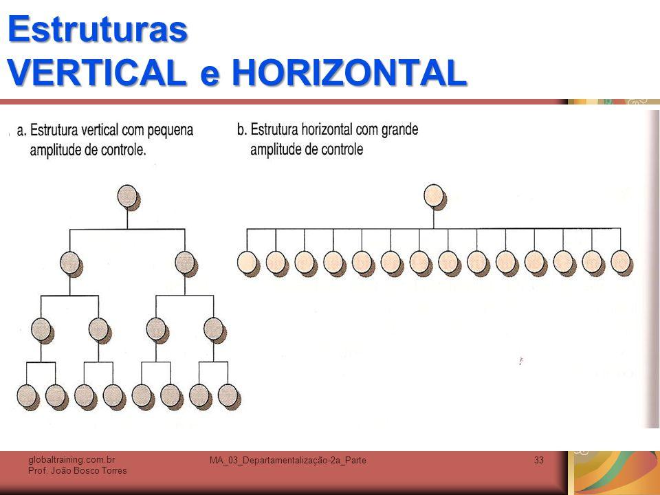 Estruturas VERTICAL e HORIZONTAL. globaltraining.com.br Prof. João Bosco Torres MA_03_Departamentalização-2a_Parte33