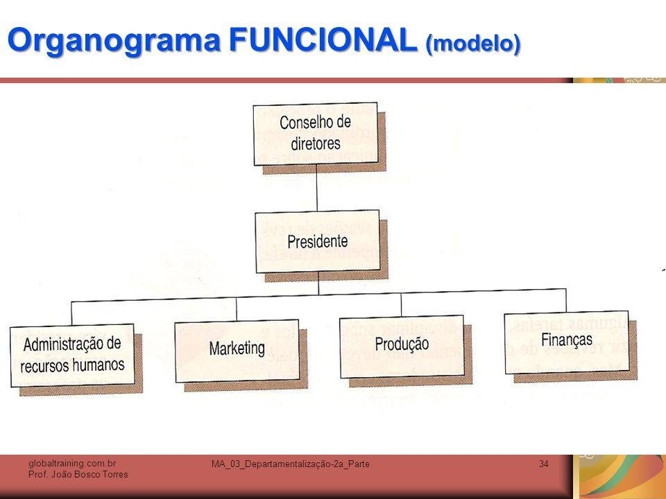 Organograma FUNCIONAL (modelo). globaltraining.com.br Prof. João Bosco Torres MA_03_Departamentalização-2a_Parte34