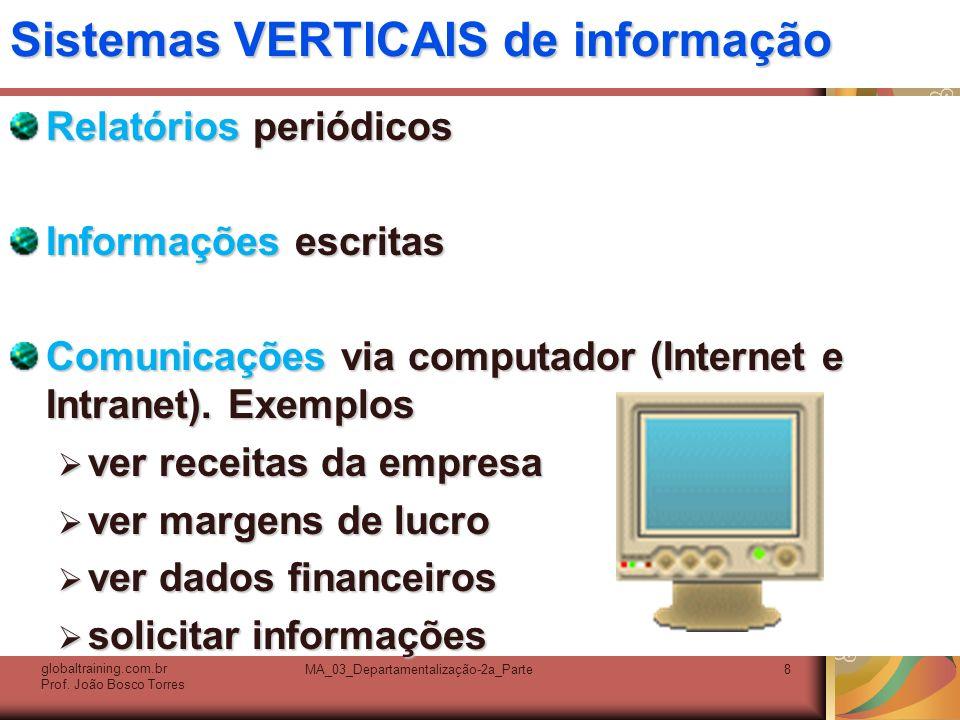 MA_03_Departamentalização-2a_Parte8 Sistemas VERTICAIS de informação Relatórios periódicos Informações escritas Comunicações via computador (Internet