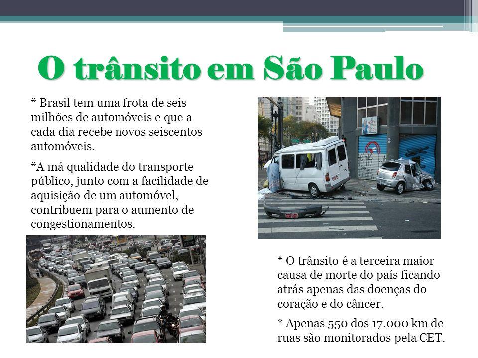 Problemas causados pelo trânsito: Poluição Atmosférica * A frota de veículos é responsável na Grande São Paulo por 98% das emissões de monóxido de carbono, 97% de hidrocarbonetos, 9% de óxido de nitrogênio, 40% de material particulado e 33% de óxido de enxofre.