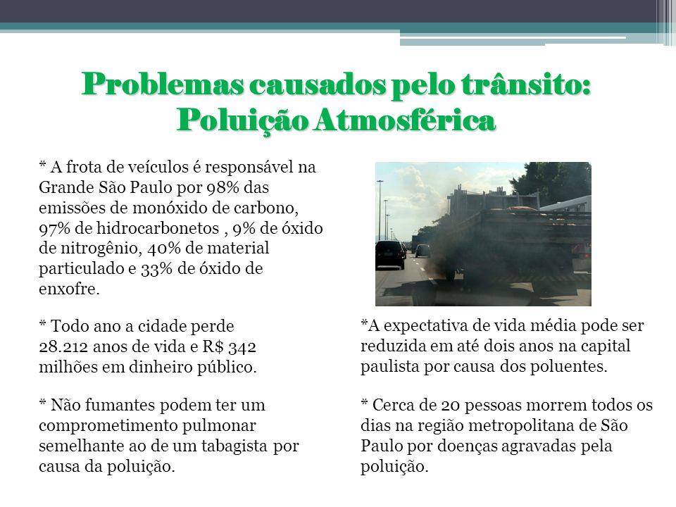 Problemas causados pelo trânsito: Poluição Atmosférica * A frota de veículos é responsável na Grande São Paulo por 98% das emissões de monóxido de car