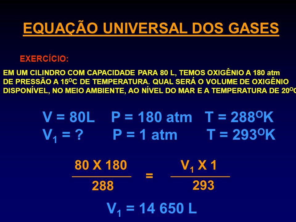 EQUAÇÃO UNIVERSAL DOS GASES EXERCÍCIO: EM UM CILINDRO COM CAPACIDADE PARA 80 L, TEMOS OXIGÊNIO A 180 atm DE PRESSÃO A 15 O C DE TEMPERATURA. QUAL SERÁ