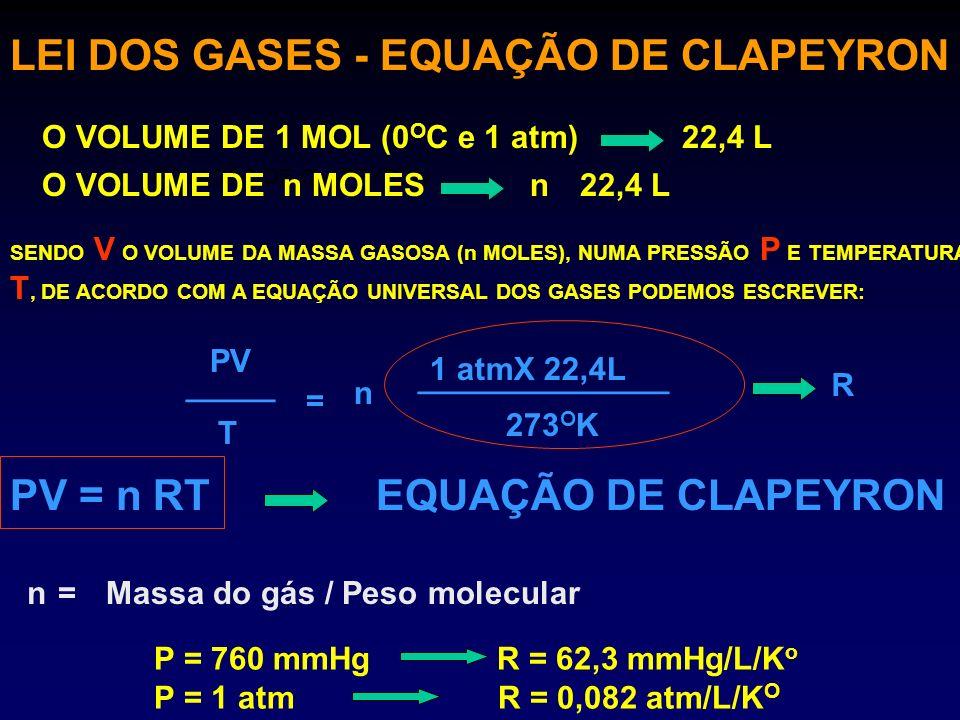 LEI DOS GASES - EQUAÇÃO DE CLAPEYRON EQUAÇÃO DE CLAPEYRON O VOLUME DE 1 MOL (0 O C e 1 atm)22,4 L O VOLUME DE n MOLES22,4 L SENDO V O VOLUME DA MASSA