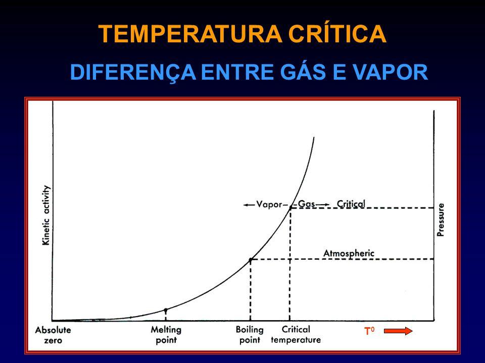 TEMPERATURA CRÍTICA DIFERENÇA ENTRE GÁS E VAPOR T0T0