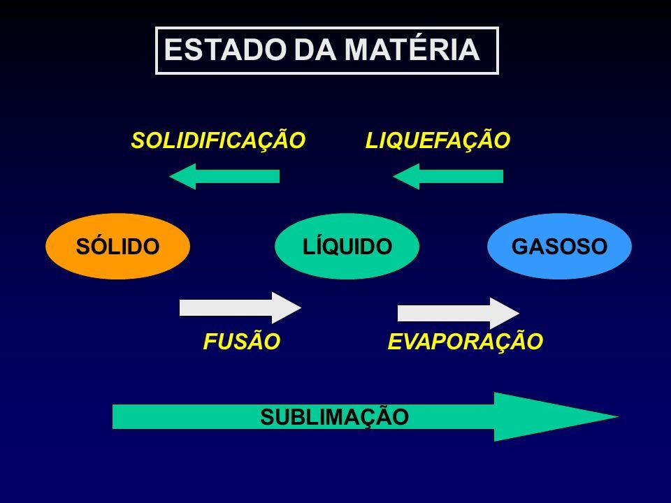 VAPORIZAÇÃO FATORES QUE INFLUEM NA VAPORIZAÇÃO NATUREZA DO LÍQUIDO TEMPERATURA CALOR LATENTE DE VAPORIZAÇÃO FLUXOS DE GASES CAPACIDADE DE CONDUÇÃO DE CALOR DO RECIPIENTE SUPERFÍCIE DE CONTATO MECHAS DE PANO PAREDES INTERNAS DO VAPORIZADOR COM FELTRO BORBULHAMENTO TEMPO DE CONTATO LÍQUIDO/GÁS