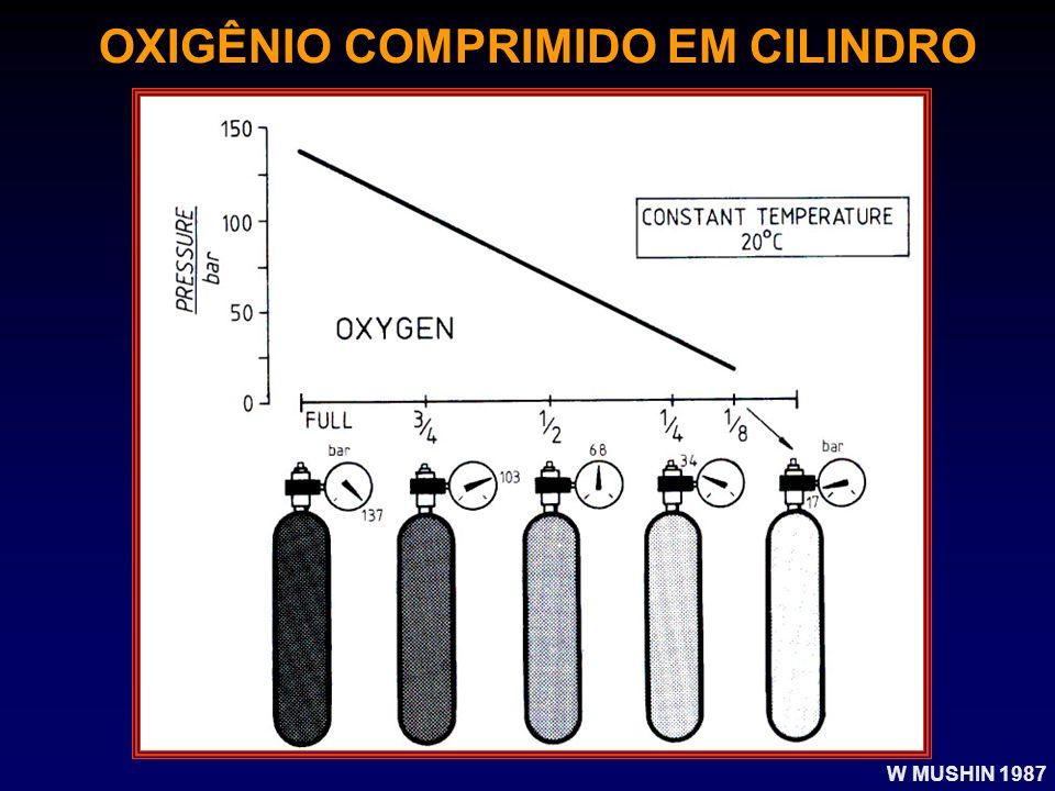 OXIGÊNIO COMPRIMIDO EM CILINDRO W MUSHIN 1987