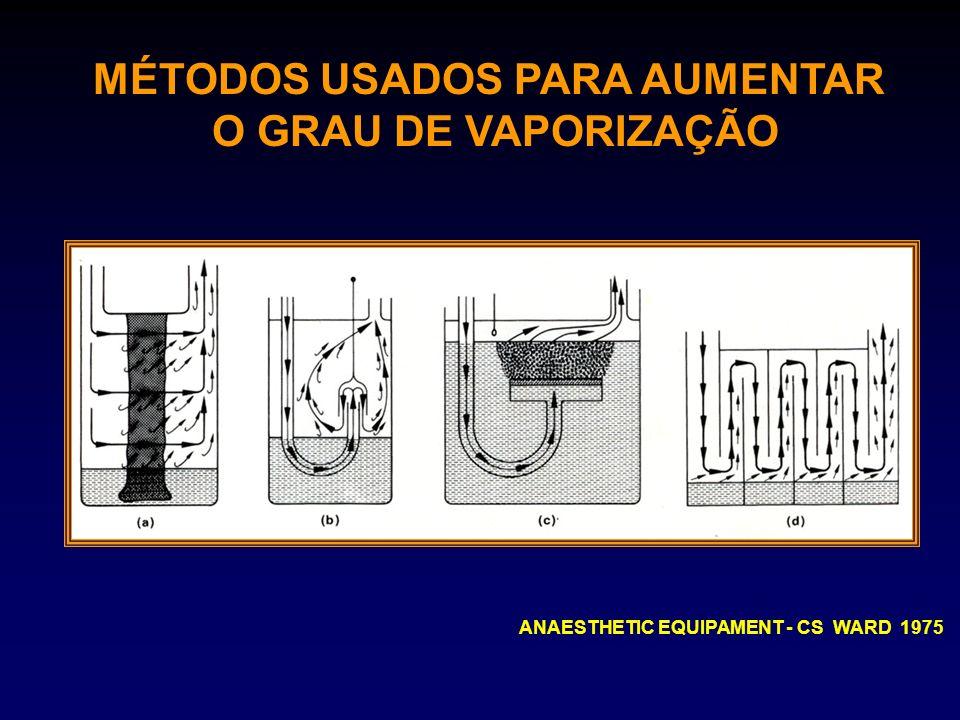 MÉTODOS USADOS PARA AUMENTAR O GRAU DE VAPORIZAÇÃO ANAESTHETIC EQUIPAMENT - CS WARD 1975